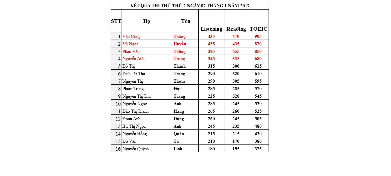 Điểm thi thử thứ 7 ngày 07.01.17