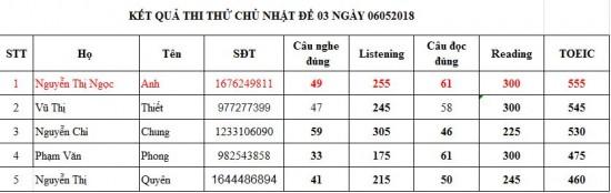thi thử CN060518