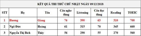 thi-thu-cs1-onthitoeic-21218