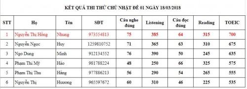 Điểm thi thử CN18.03.18