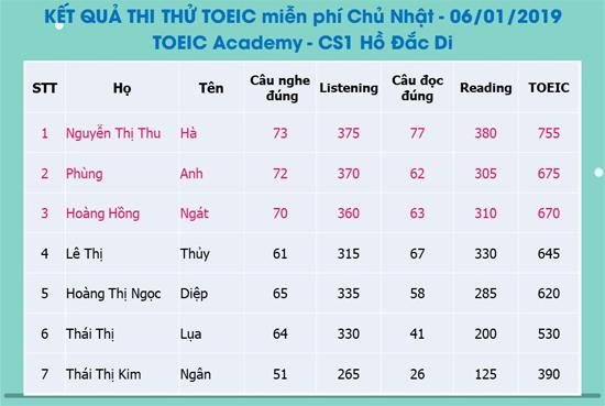 kq-thi-thu-toeic-6-1